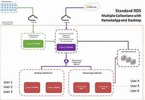 User Guide  Azure Remote Desktop Templates