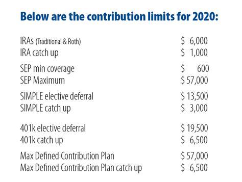annual contribution limits midatlantic ira