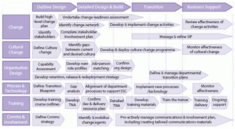 Change Management Communication Template by Generic Business Unit Transition Plan Change Management