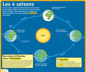 fiche expos 233 s les 4 saisons g 233 o 03 la plan 232 te terre dans le syst 232 me solaire
