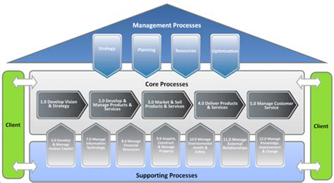igrafx collaborative process management tools