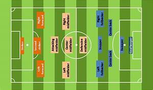 build and coach your company as a soccer team With soccer team positions template