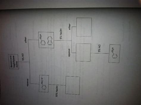 solved    fill   flow chart   sepe