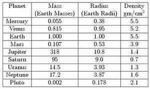 How do you calculate the mass of planet Earth and its density?