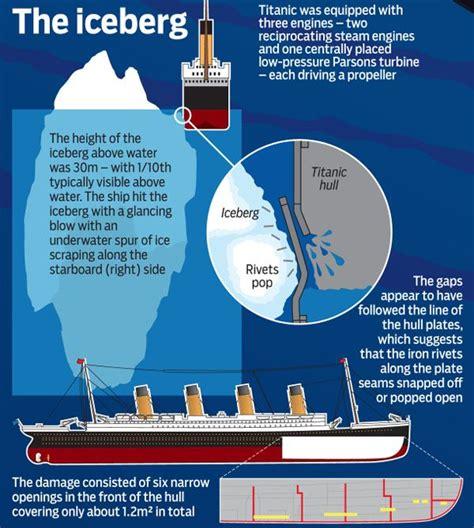Geographic Picture Titanic Sinking Diagram
