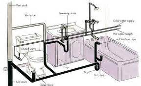Bathtub Drain Leaking Into Basement by Waste Pipe Answers Size Conversions Information Amp Tips