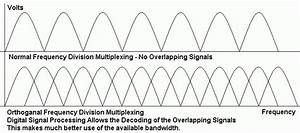 Multiplexing