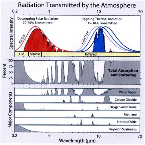 Ceiling Radiation Der Meaning by Barrett Bellamy Climate Greenhouse Gas Spectra
