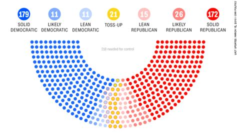 how many house of representatives are there may be a comeback opinion cnn