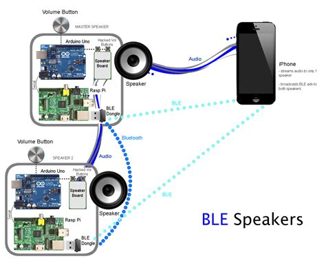 Portable Speaker Wiring Diagram ble speaker diagram connected devices networked