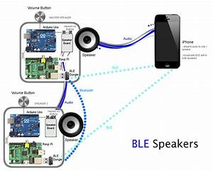 Ble Speaker Diagram  U2013 Connected Devices  U0026 Networked