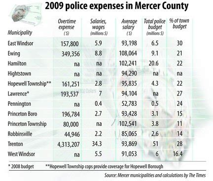 mercer towns wide range  police salaries njcom