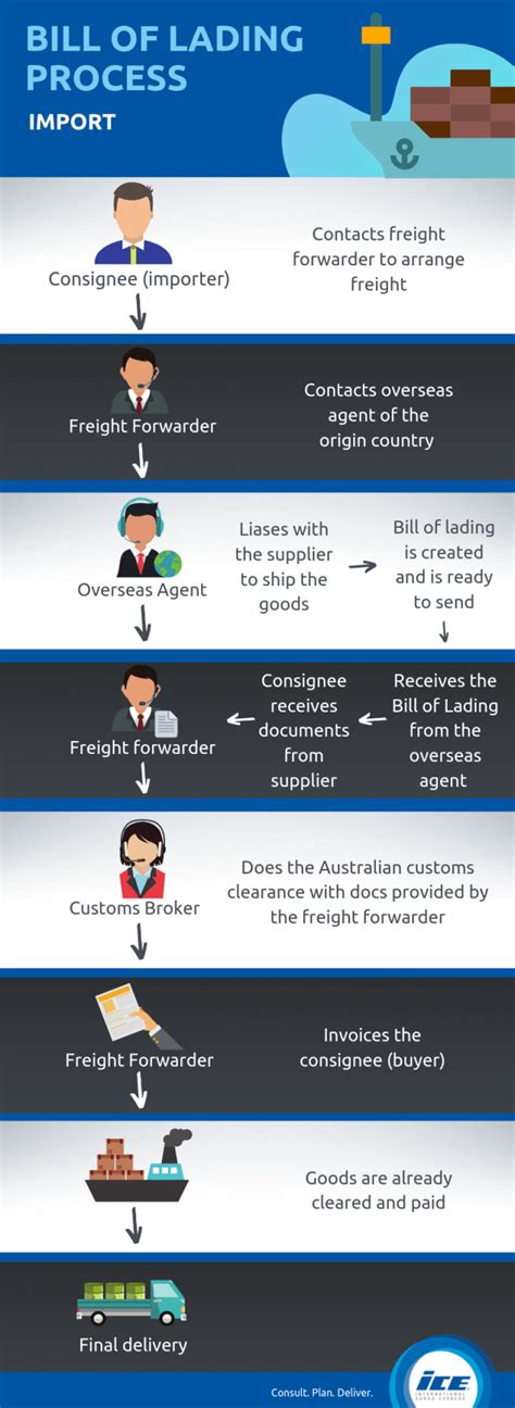 Typically, a bill of lading will include the names and addresses of the shipper (consigner) and receiver (consignee), shipment date, quantity, exact weight, value, and freight classification. Bill Of Lading Explained: The Complete Beginner's Guide ...