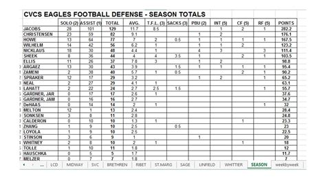 football stat templates