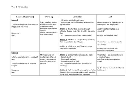 gymnastics lesson plan template gymnastics planning for year 1 by philippaa teaching resources tes