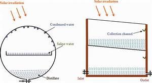 Spherical Solar Still  Left  And Double