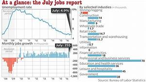 U.S. jobs report for July may put to rest worries about ...