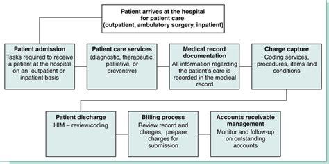 patient accounts  data flow nurse key
