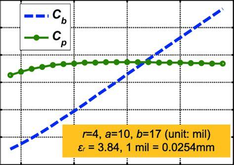height impact   barrel plate  pad plate capacitances  scientific diagram