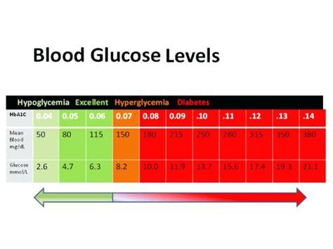 diabetic blood glucose levels chart normal sugar