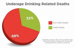Teen drinking and driving fatalities