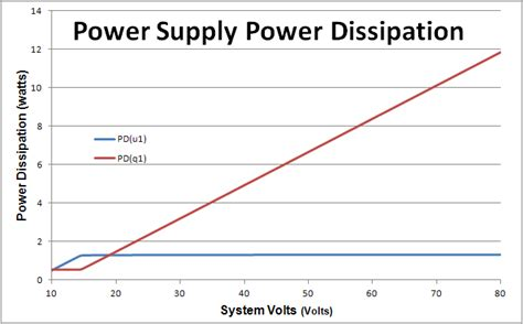 Vsr Alternator Regulator Confirming Power Dissipation