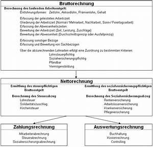 User:Bigbossfarin/10000 German words - Wiktionary