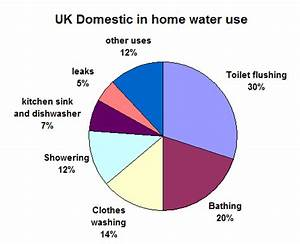 Home Energy Use Pie Chart Sustainable Blewbury Reduce Reuse Recycle