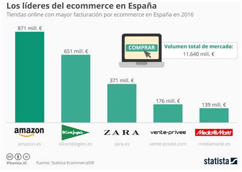 A Amazon le pisan los talones en España