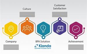 Why every business can benefit from automated process ...