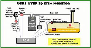 What Is Diesel Emission Control Systems And Can I Hlep Me