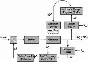 Schematic Diagram Of Lfc And Avr Of A Turbo Generator