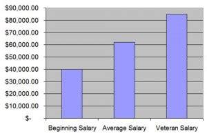 Sonographer Salary Range by Ultrasound Technician Salary In 2018 Ultrasound Tech News