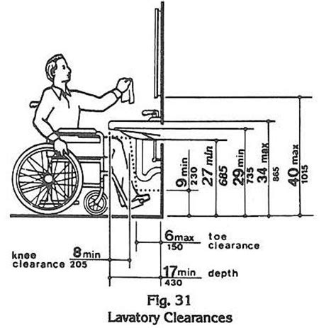 ada kitchen sink requirements ada knee space at lavatory disabilityaccess 3985