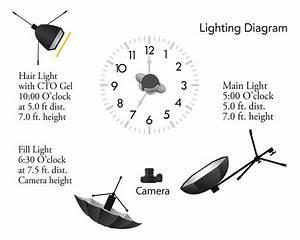 Lighting Diagram 3 Point