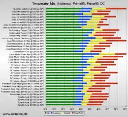 CPU Processor Comparison Chart