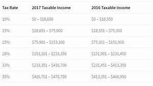 Federal Tax Return Cycle Chart The Irs Have Released Their 2017 Tax Tables For Tax Year
