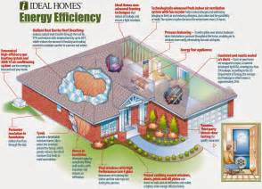 efficient home designs eco friendly home familly