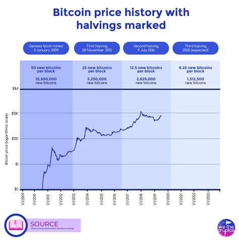 Купить биткоин купить лайткоин купить dash купить zcash купить монеро купить ethereum купить bitcoin cash как купить криптовалюту. What is Bitcoin Halving? | We The Cryptos