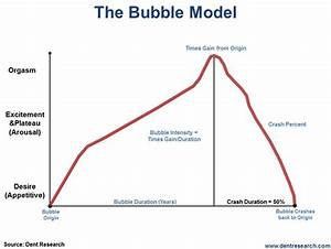 The Stock Marke... Stock Market Bubble Quotes