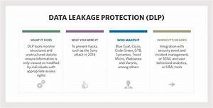 Value Of Data Leakage Protection Tools