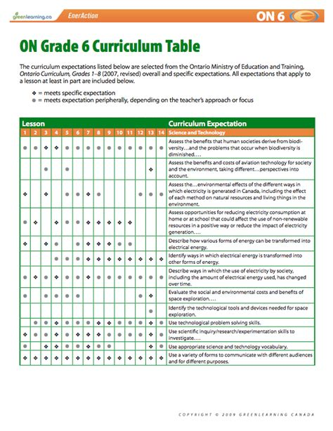 ontario grade 6 curriculum table printable lesson plans