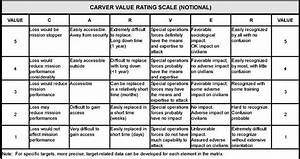 Carver Matrix