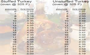 butterball cooked turkey turkey cooking time modern survival