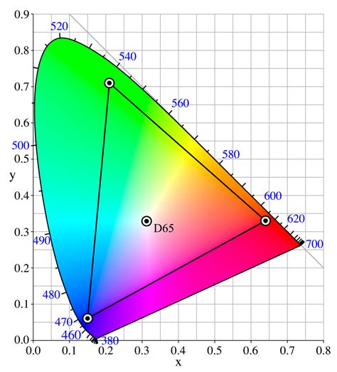 what is color space adobe rgb color space