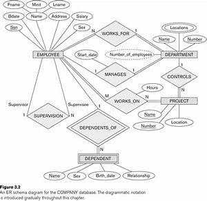 21 Auto Database Entity Relationship Diagram References