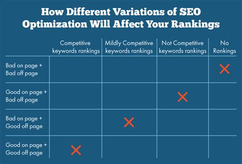 what is onsite seo on page vs page seo what s the difference digital