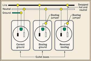 Analyzing Failures In Ac Outlet Testing  U0026 What It Means