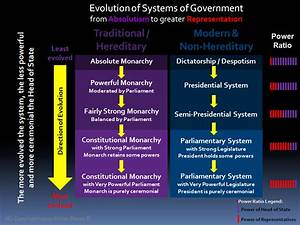 Problems Of Presidentialism  U0026 The Us Exception