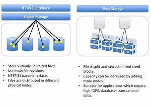 Block Storage Vs  Object Storage In The Cloud